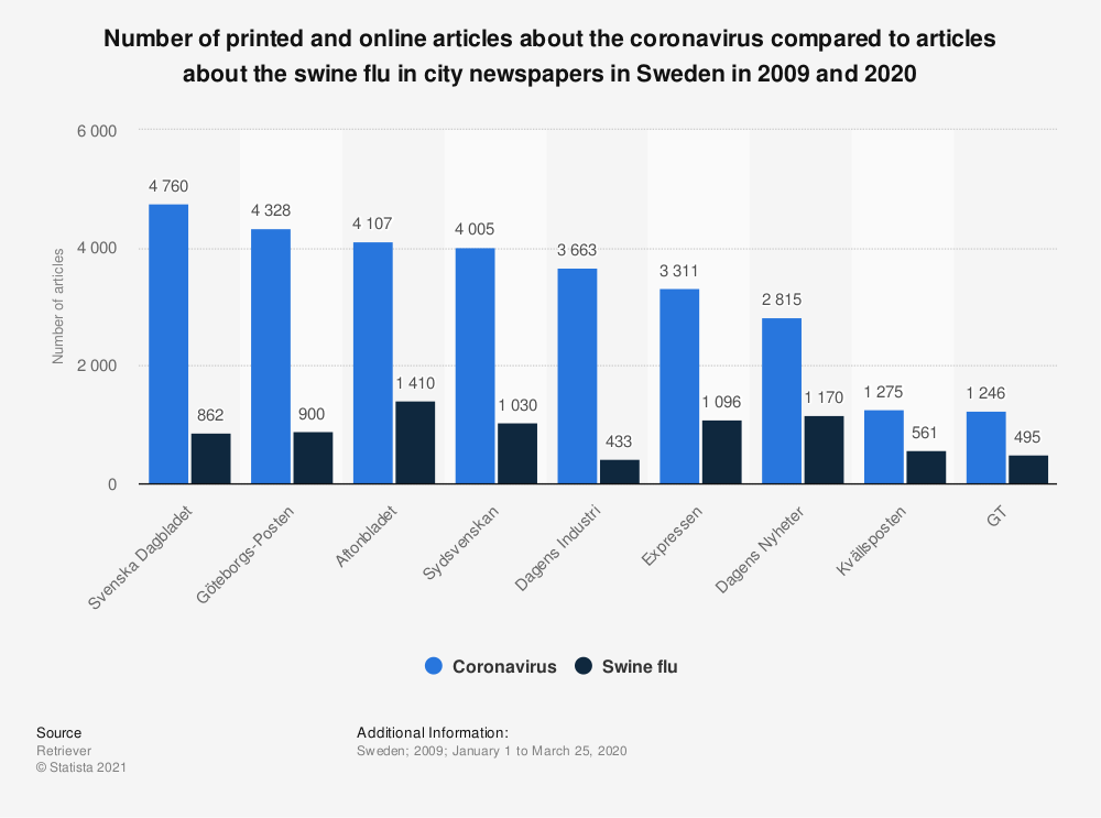 Statistic: Number of printed and online articles about the coronavirus compared to articles about the swine flu in city newspapers in Sweden in 2009 and 2020 | Statista