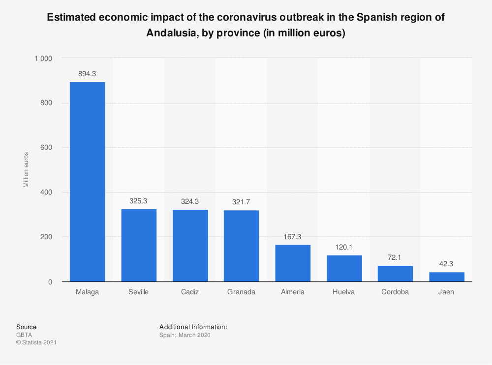 Statistic: Estimated economic impact of the coronavirus outbreak in the Spanish region of Andalusia, by province (in million euros) | Statista