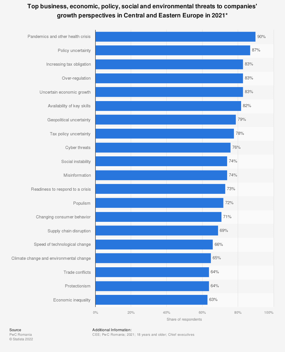Statistic: Top threats to companies' growth perspectives as seen in the Central and Eastern Europe region in 2018 | Statista