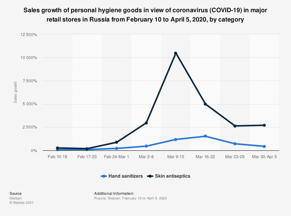 Statistic: Sales growth of personal hygiene goods in view of coronavirus (COVID-19) in major retail stores in Russia from February 10 to April 5, 2020, by category | Statista