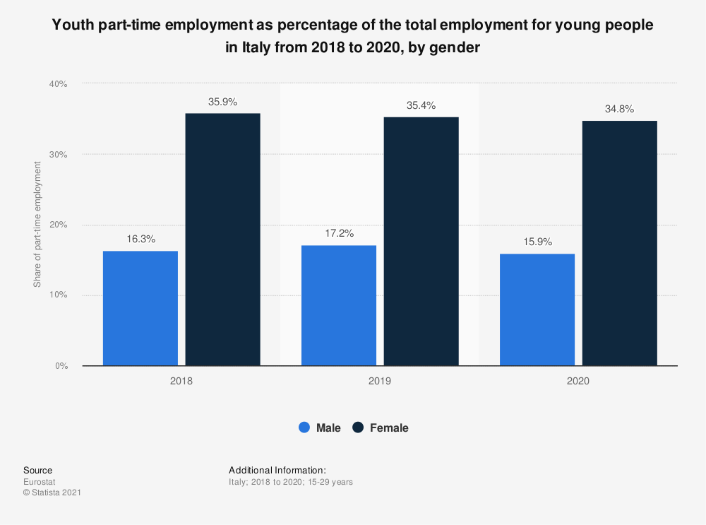 Statistic: Youth part-time employment as percentage of the total employment for young people in Italy in 2018, by gender | Statista