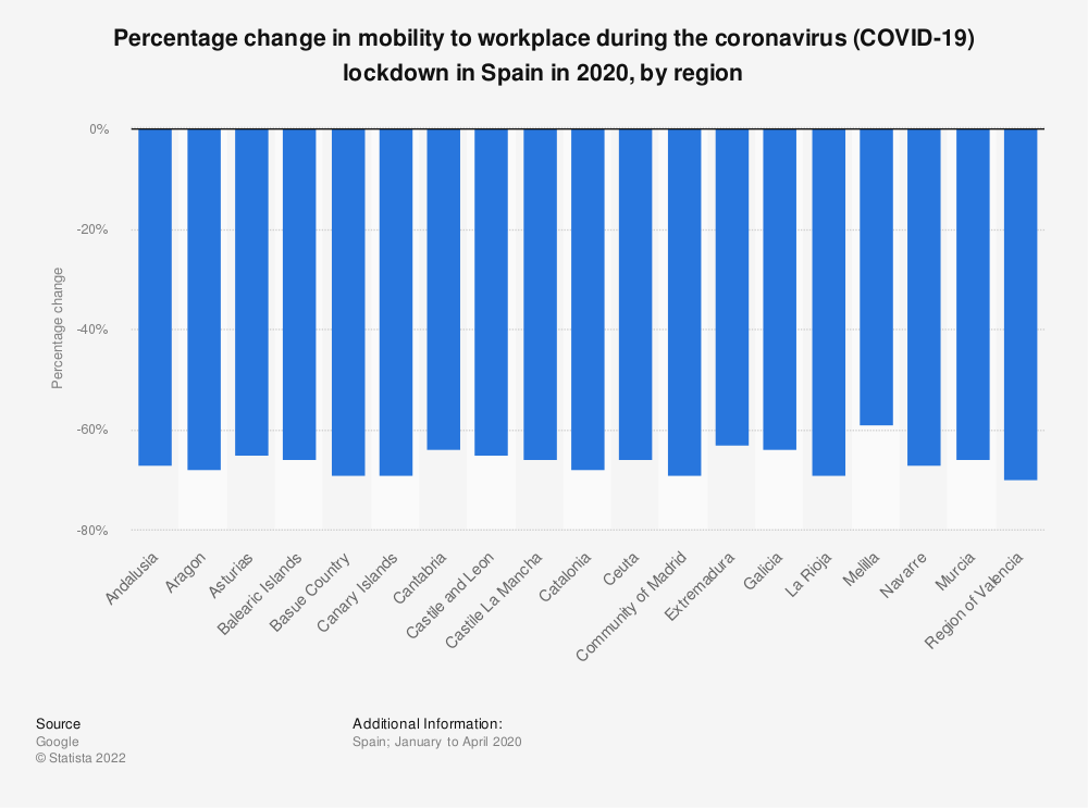 Statistic: Percentage change in mobility to workplace during the coronavirus (COVID-19) lockdown in Spain in 2020, by region | Statista