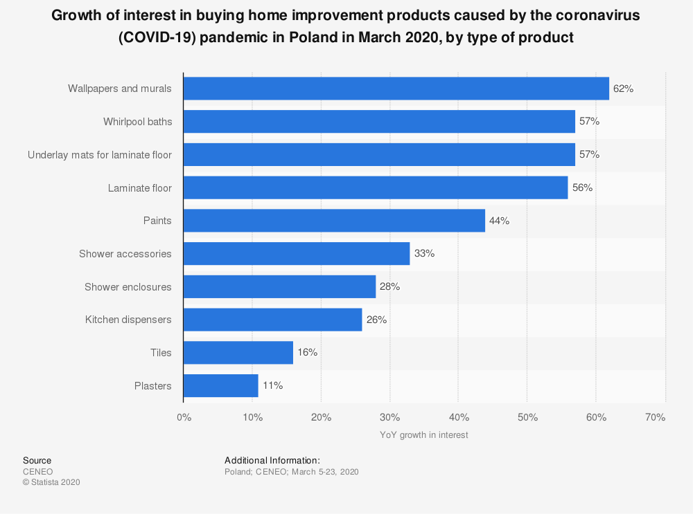 Statistic: Growth of interest in buying home improvement products caused by the coronavirus (COVID-19) pandemic in Poland in March 2020, by type of product | Statista