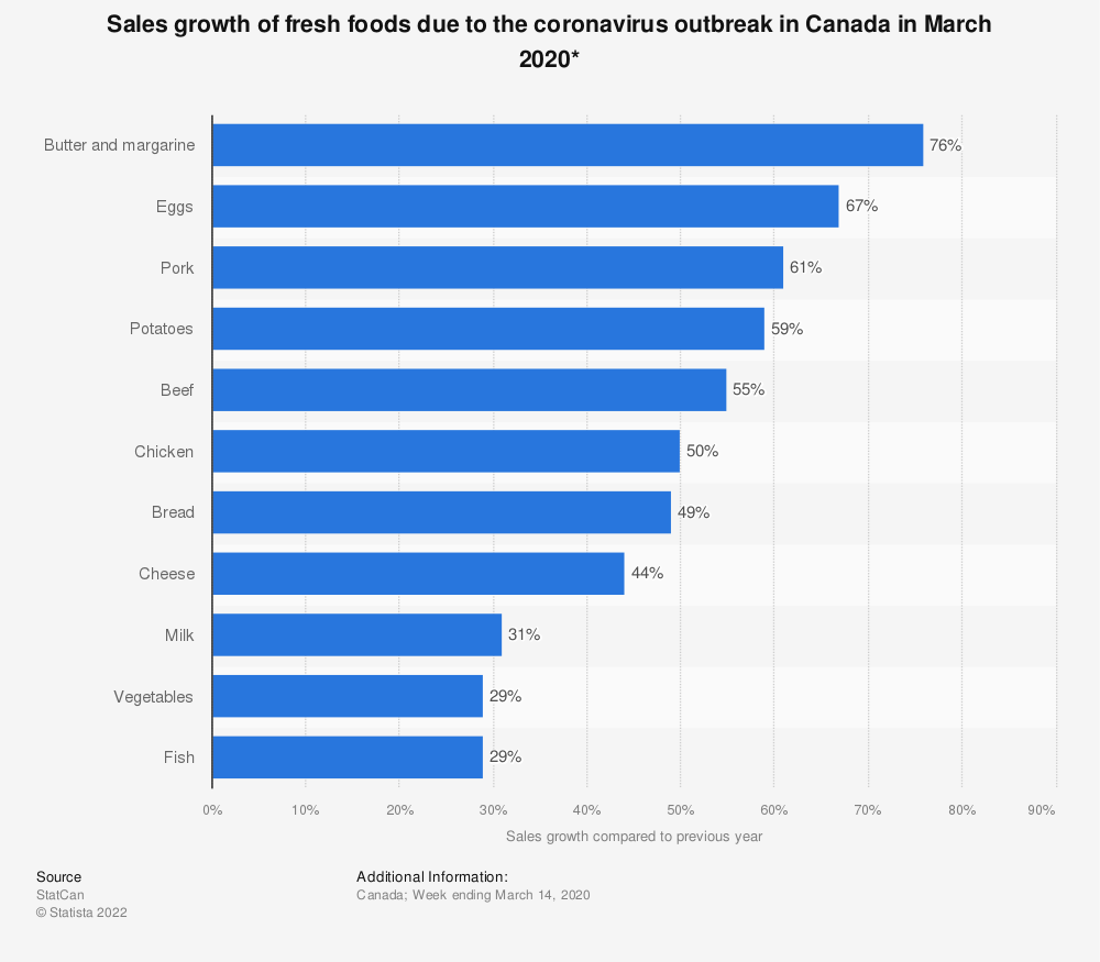 Statistic: Sales growth of fresh foods due to the coronavirus outbreak in Canada in March 2020* | Statista