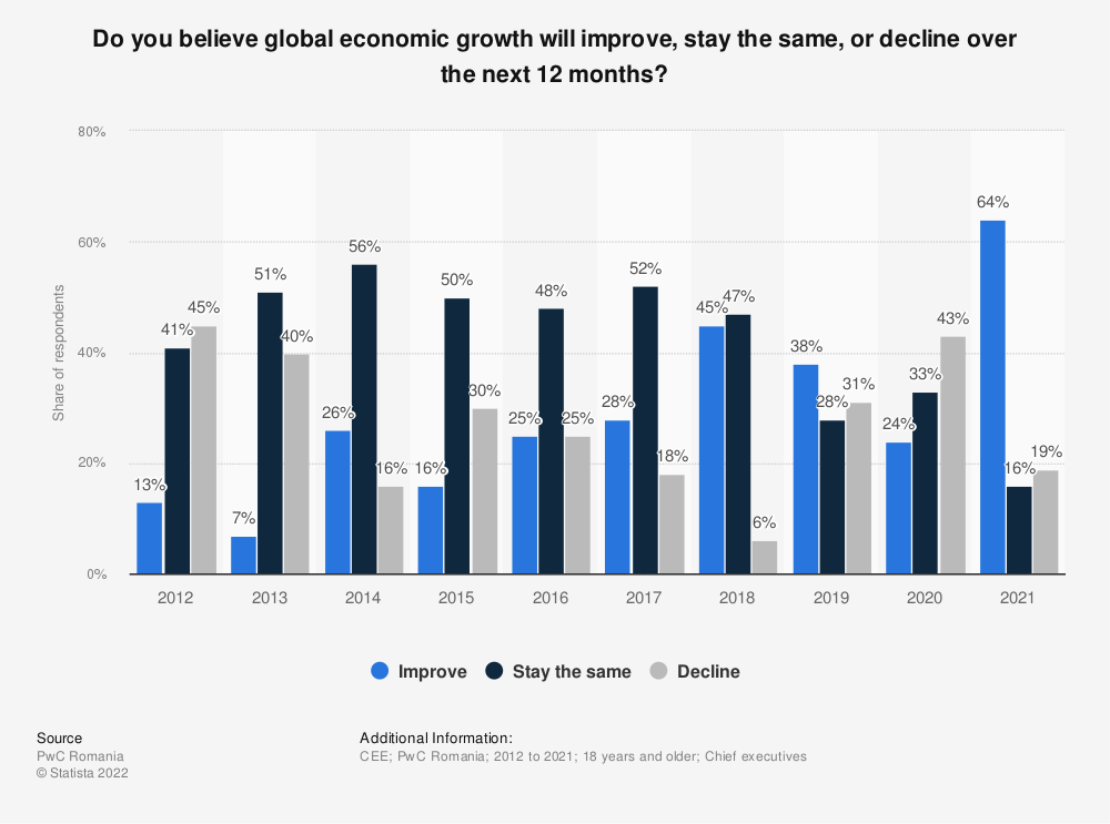 Statistic: Do you believe global economic growth will improve, stay the same, or decline over the next 12 months?   Statista