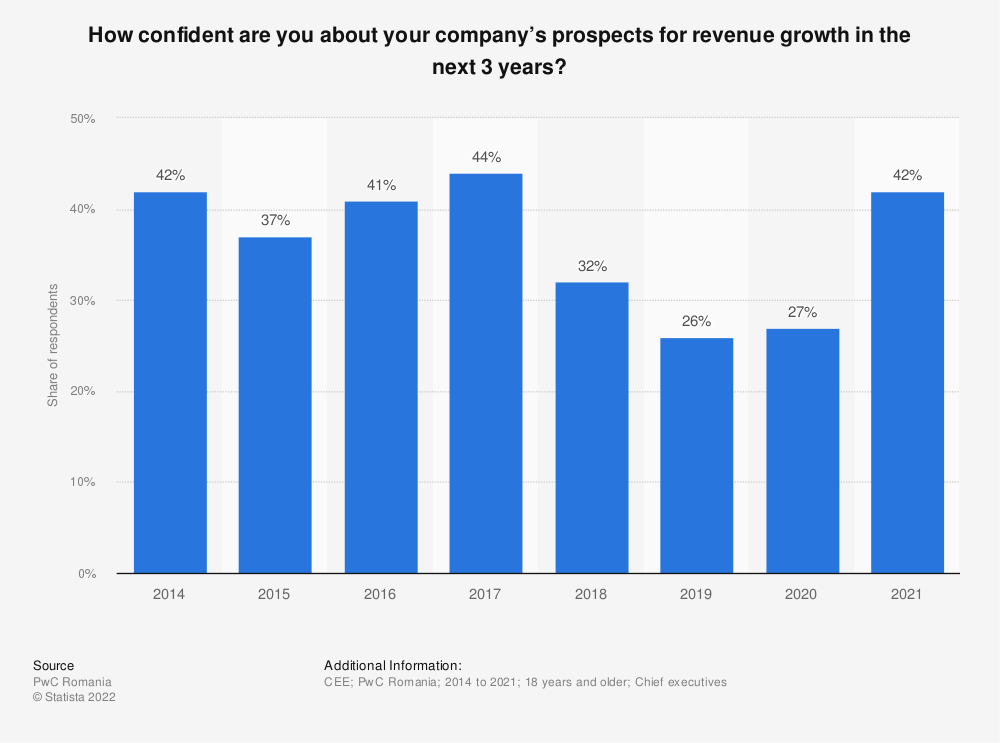 Statistic: How confident are you about your company's prospects for revenue growth in the next 3 years? | Statista