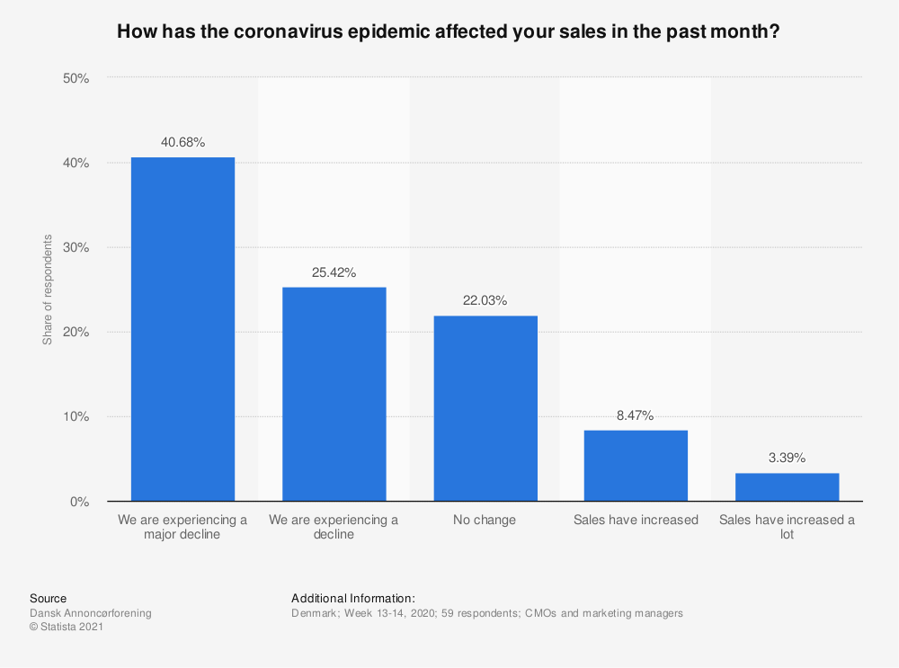 Statistic: How has the coronavirus epidemic affected your sales in the past month? | Statista