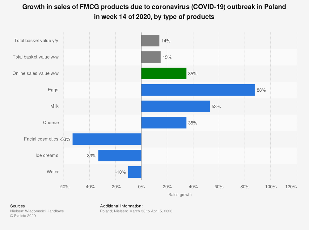 Statistic: Growth in sales of FMCG products due to coronavirus (COVID-19) outbreak in Poland in week 14 of 2020, by type of products | Statista
