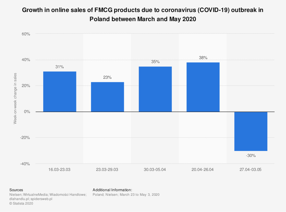 Statistic: Growth in online sales of FMCG products due to coronavirus (COVID-19) outbreak in Poland between March and May 2020 | Statista