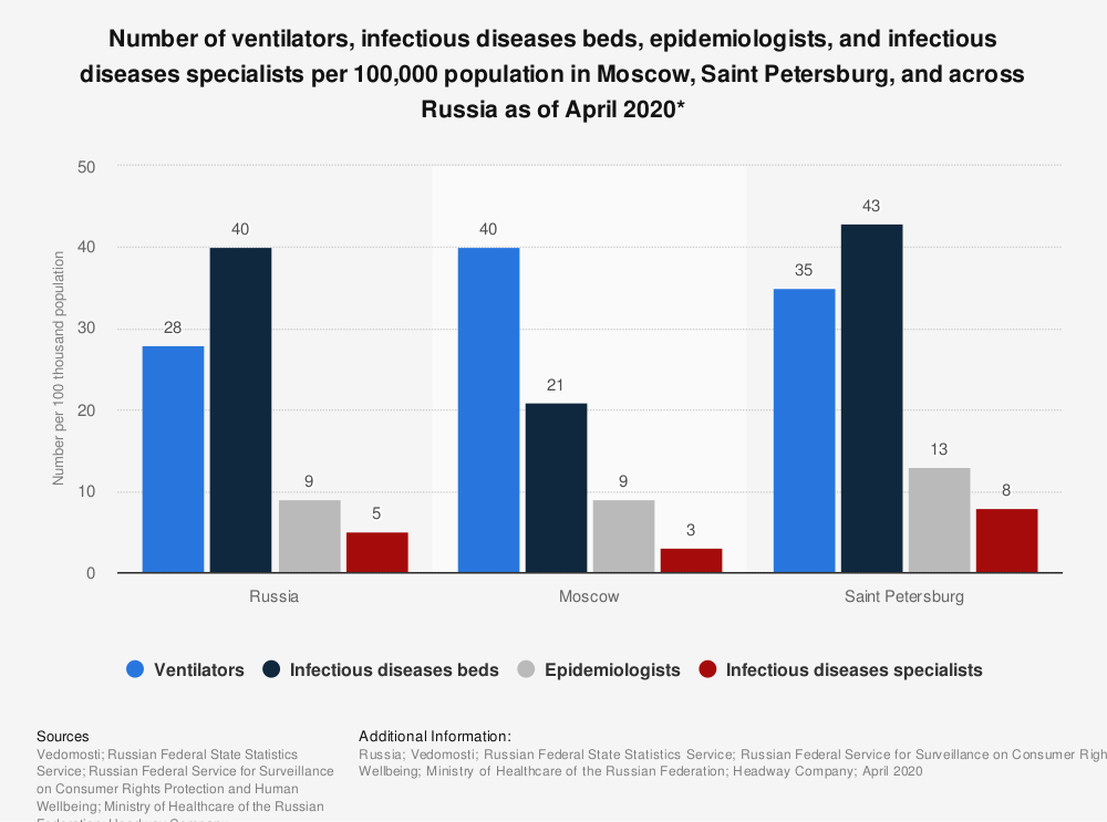 Statistic: Number of ventilators, infectious diseases beds, epidemiologists, and infectious diseases specialists per 100,000 population in Moscow, Saint Petersburg, and across Russia as of April 2020* | Statista