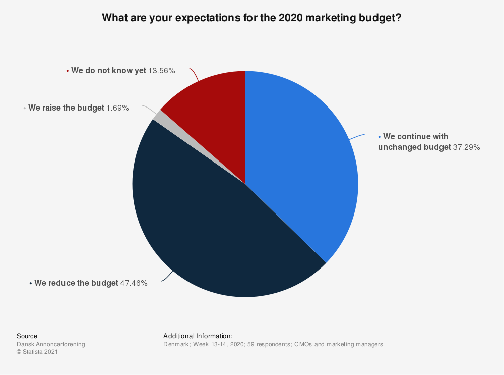 Statistic: What are your expectations for the 2020 marketing budget? | Statista