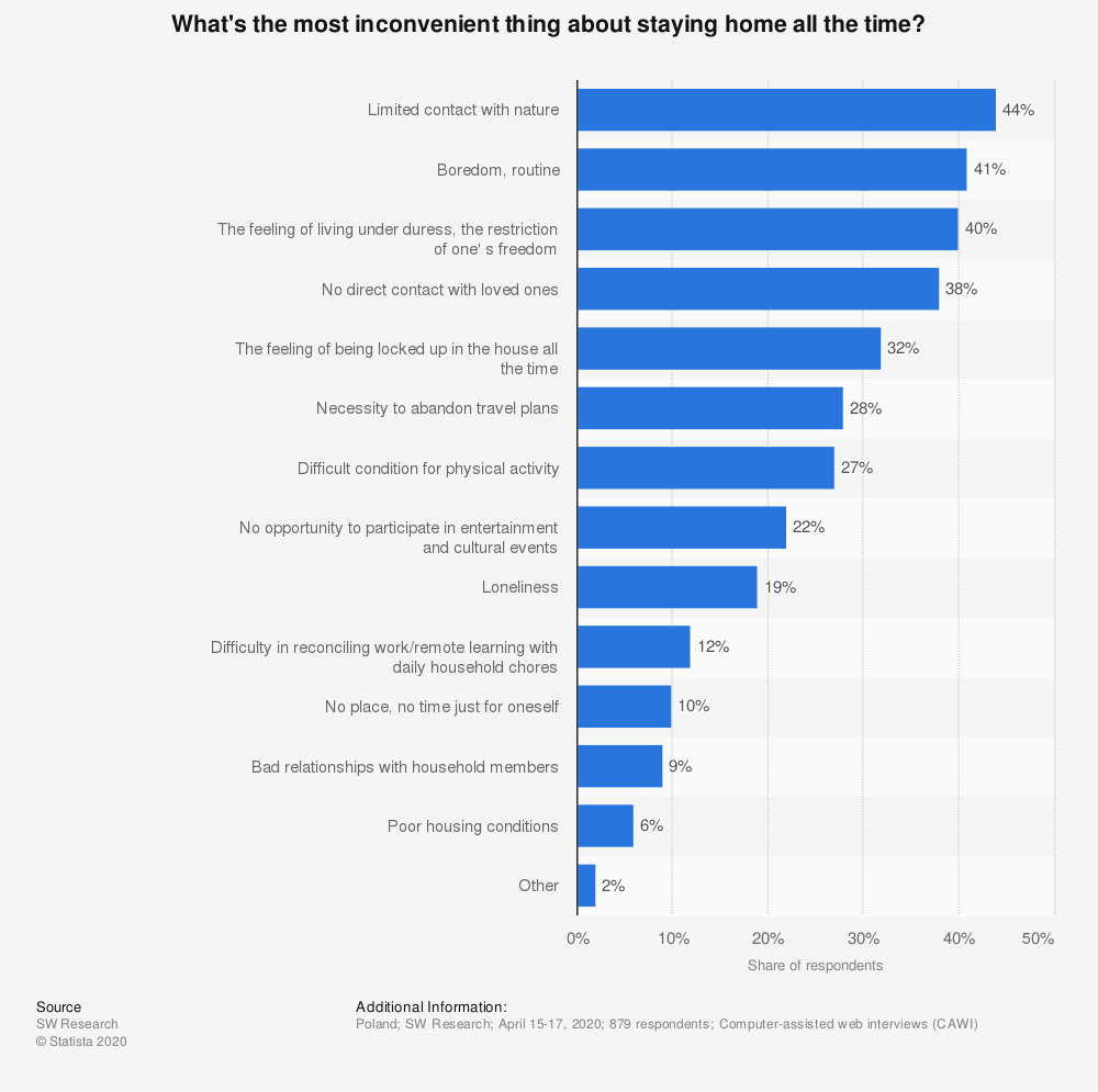Statistic: What's the most inconvenient thing about staying home all the time? | Statista