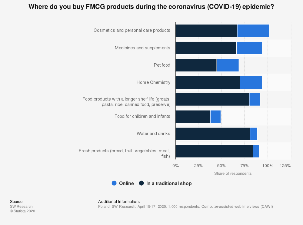 Statistic: Where do you buy FMCG products during the coronavirus (COVID-19) epidemic? | Statista