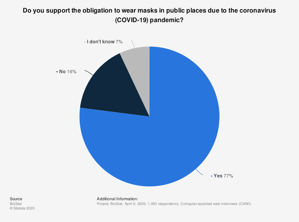 Statistic: Do you support the obligation to wear masks in public places due to the coronavirus (COVID-19) pandemic?   Statista