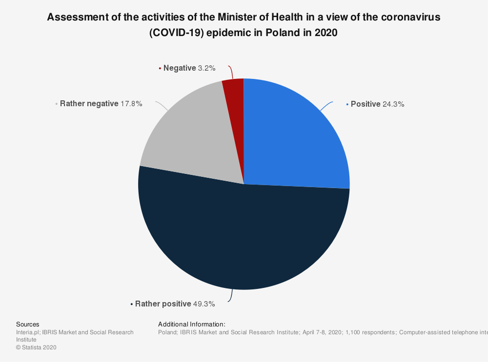 Statistic: Assessment of the activities of the Minister of Health in a view of the coronavirus (COVID-19) epidemic in Poland in 2020 | Statista