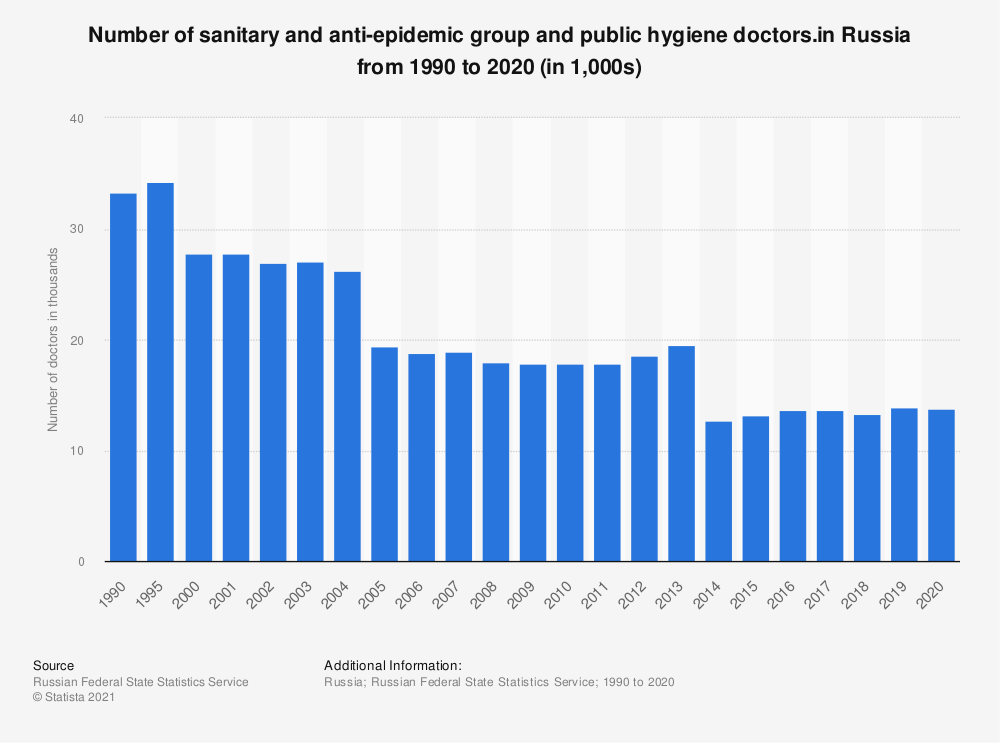 Statistic: Number of sanitary and anti-epidemic group and public hygiene doctors.in Russia from 1990 to 2019 (in 1,000s)   Statista