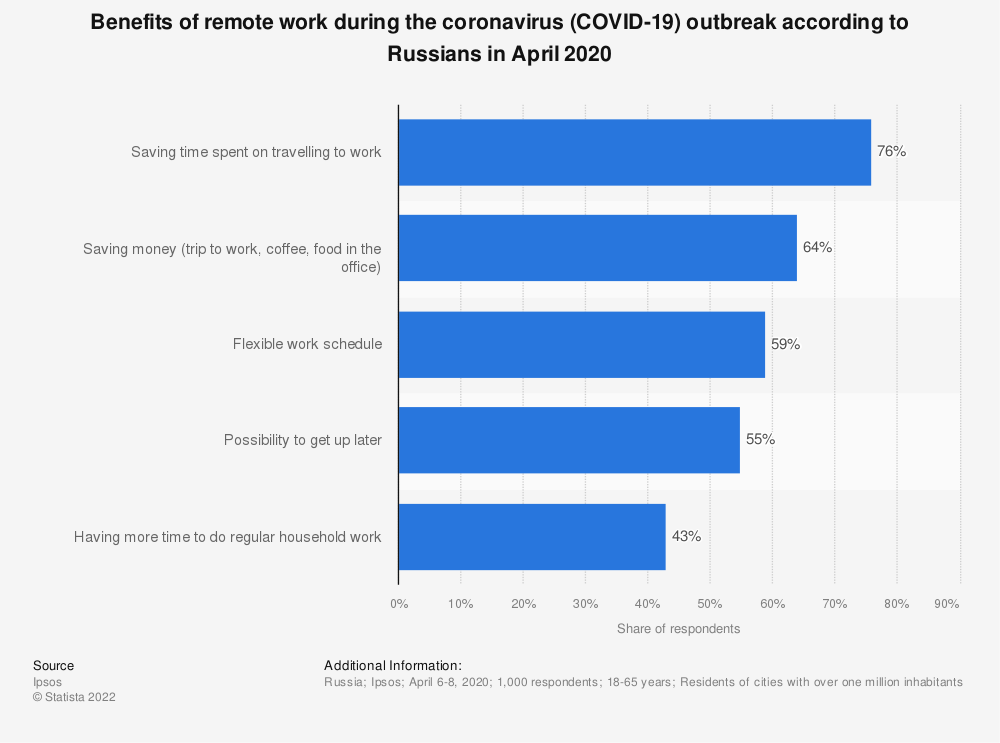 Statistic: Benefits of remote work during the coronavirus (COVID-19) outbreak according to Russians in April 2020 | Statista