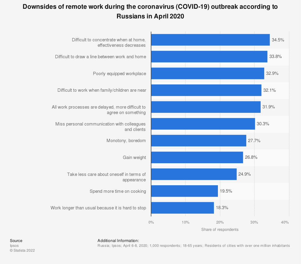 Statistic: Downsides of remote work during the coronavirus (COVID-19) outbreak according to Russians in April 2020 | Statista