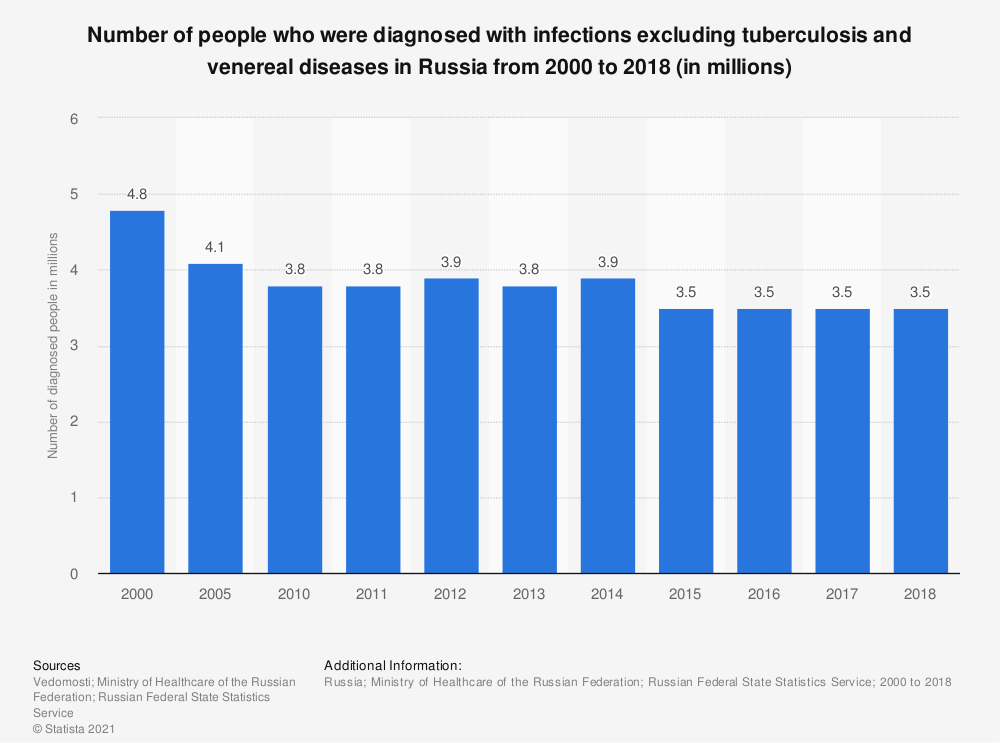 Statistic: Number of people who were diagnosed with infections excluding tuberculosis and venereal diseases in Russia from 2000 to 2018 (in millions) | Statista