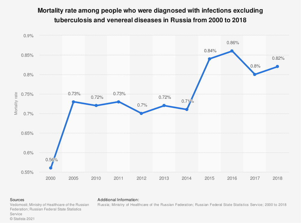 Statistic: Mortality rate among people who were diagnosed with infections excluding tuberculosis and venereal diseases in Russia from 2000 to 2018 | Statista