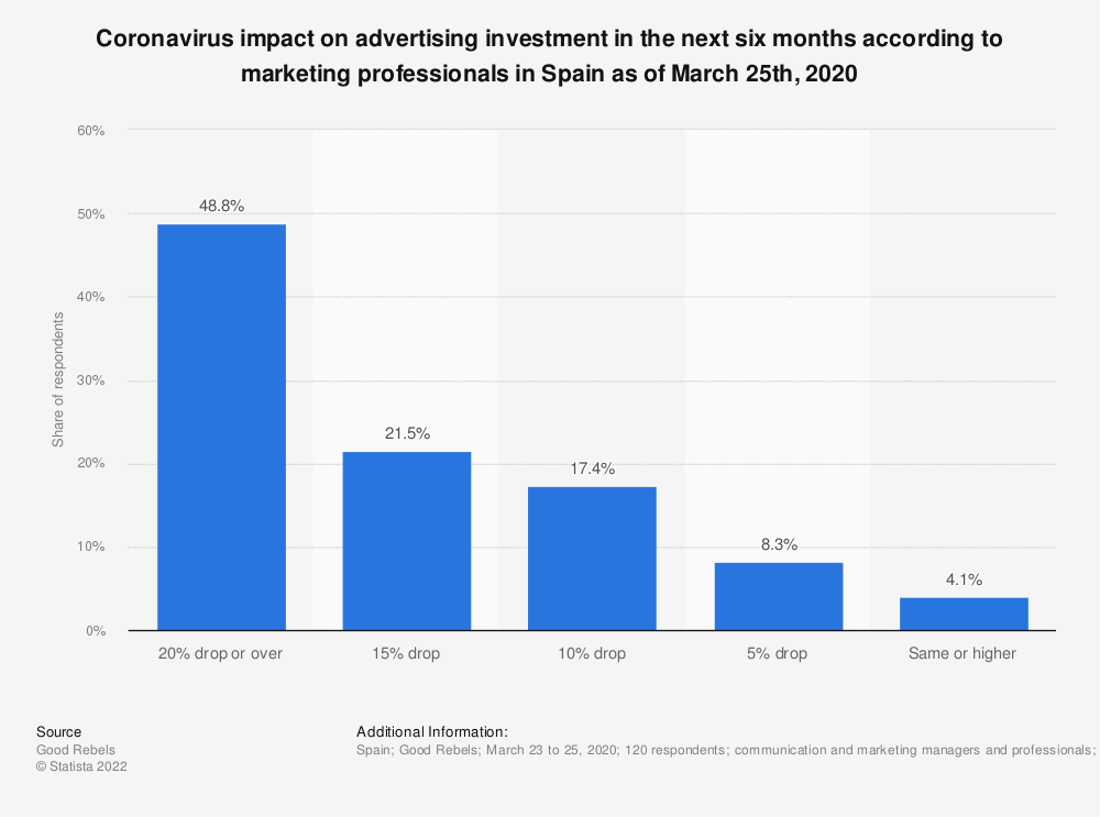 Statistic: Coronavirus impact on advertising investment in the next six months according to marketing professionals in Spain as of March 25th, 2020 | Statista