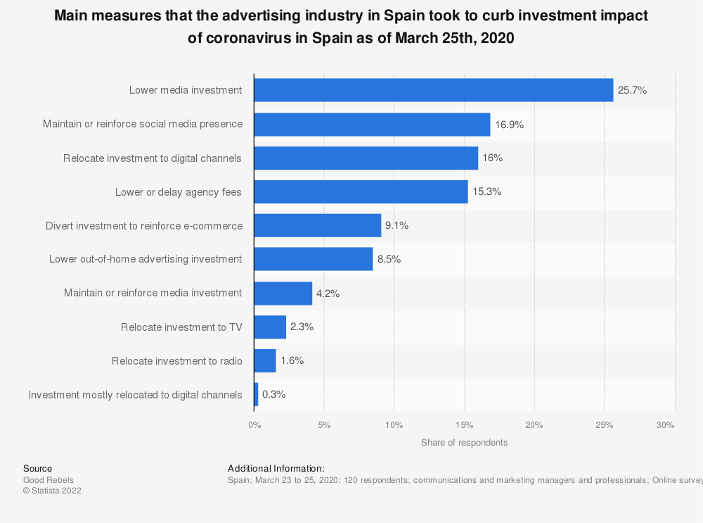 Statistic: Main measures that the advertising industry in Spain took to curb investment impact of coronavirus in Spain as of March 25th, 2020 | Statista