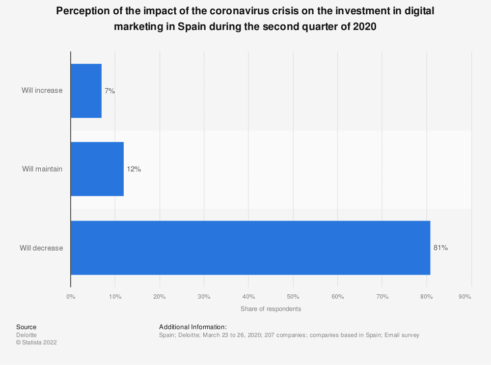 Statistic: Perception of the impact of the coronavirus crisis on the investment in digital marketing in Spain during the second quarter of 2020   Statista