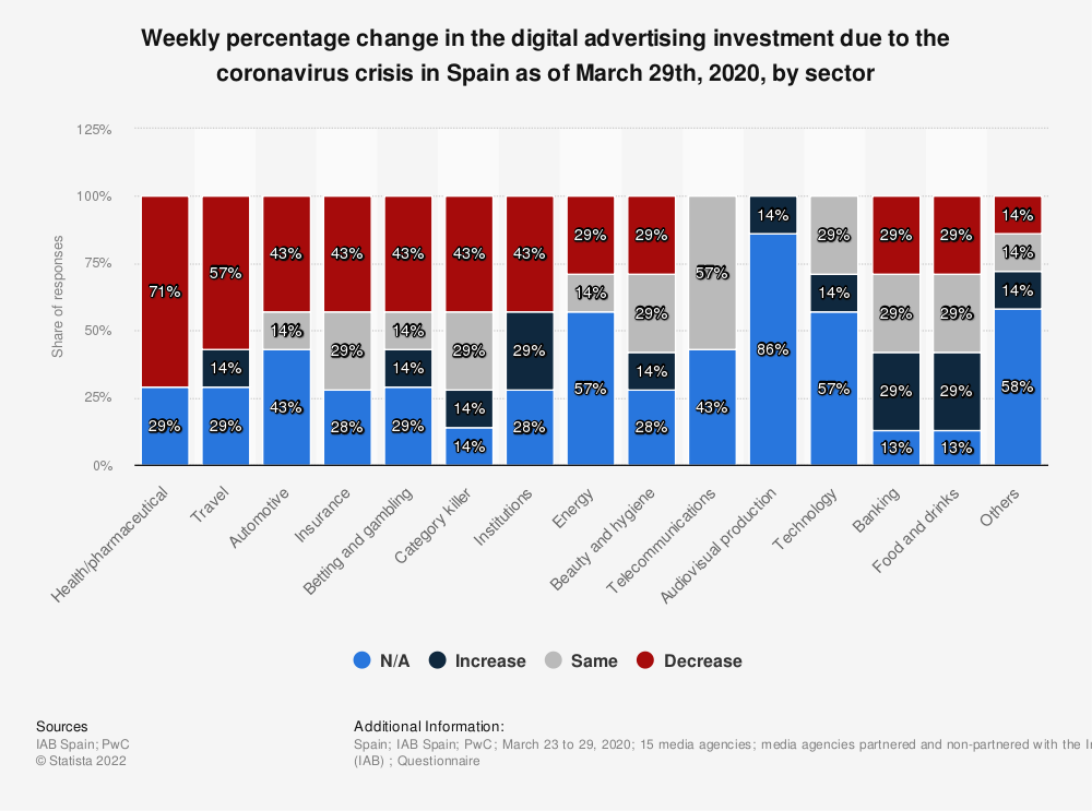Statistic: Weekly percentage change in the digital advertising investment due to the coronavirus crisis in Spain as of March 29th, 2020, by sector | Statista