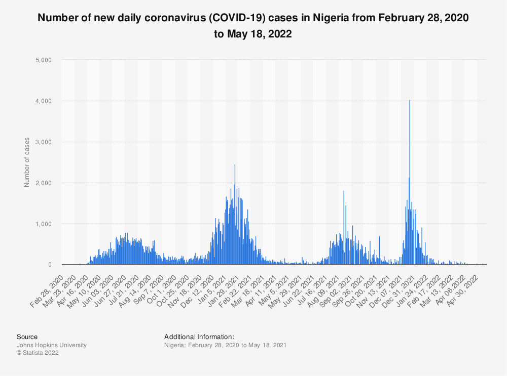 Statistic: Number of new daily coronavirus (COVID-19) cases in Nigeria from February 2020 to January 25, 2021 | Statista