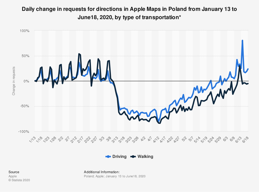 Statistic: Daily change in requests for directions in Apple Maps in Poland from January 13 to June18, 2020, by type of transportation*   Statista