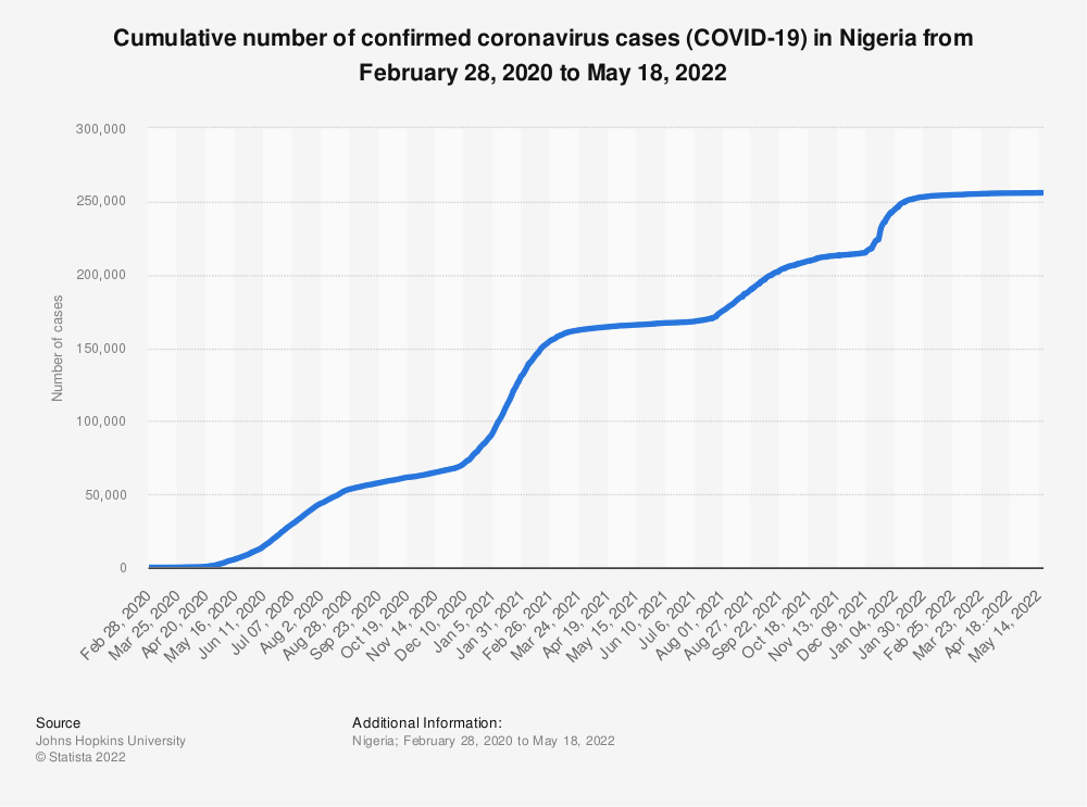 Statistic: Cumulative number of confirmed coronavirus cases (COVID-19) in Nigeria from February 28, 2020 to May 3, 2021 | Statista