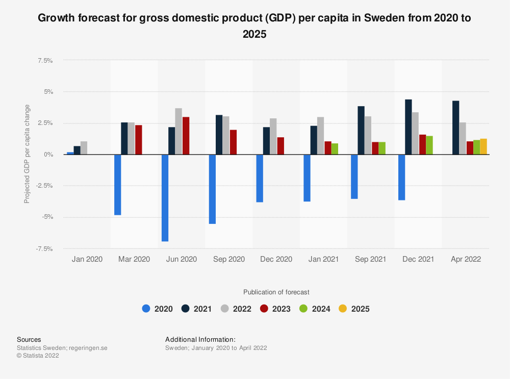 Statistic: Growth forecast for gross domestic product (GDP) per capita in Sweden from 2020 to 2023 | Statista
