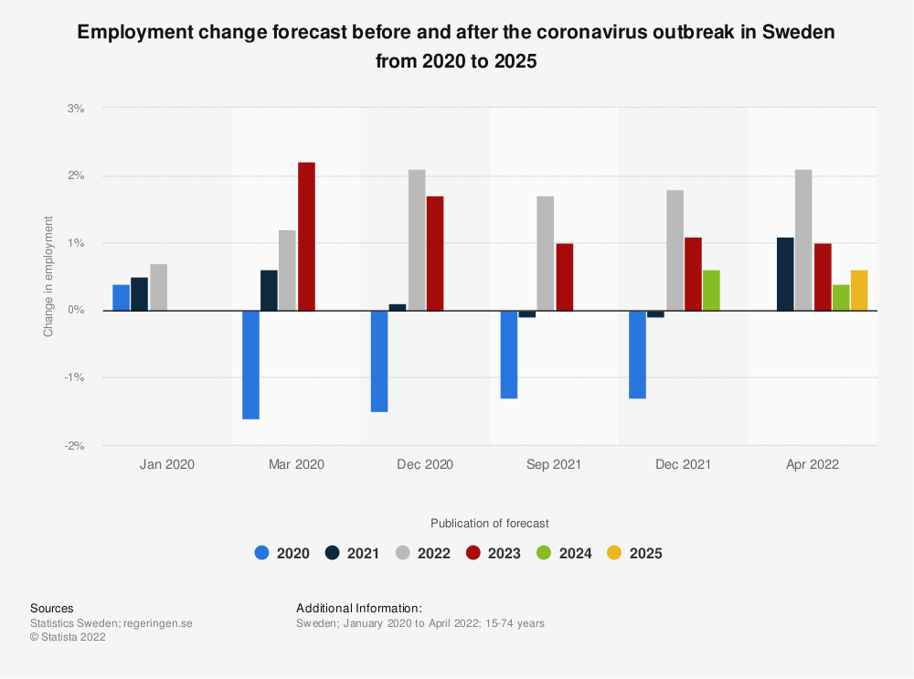Statistic: Employment change forecast before and after the coronavirus outbreak in Sweden from 2020 to 2023 | Statista