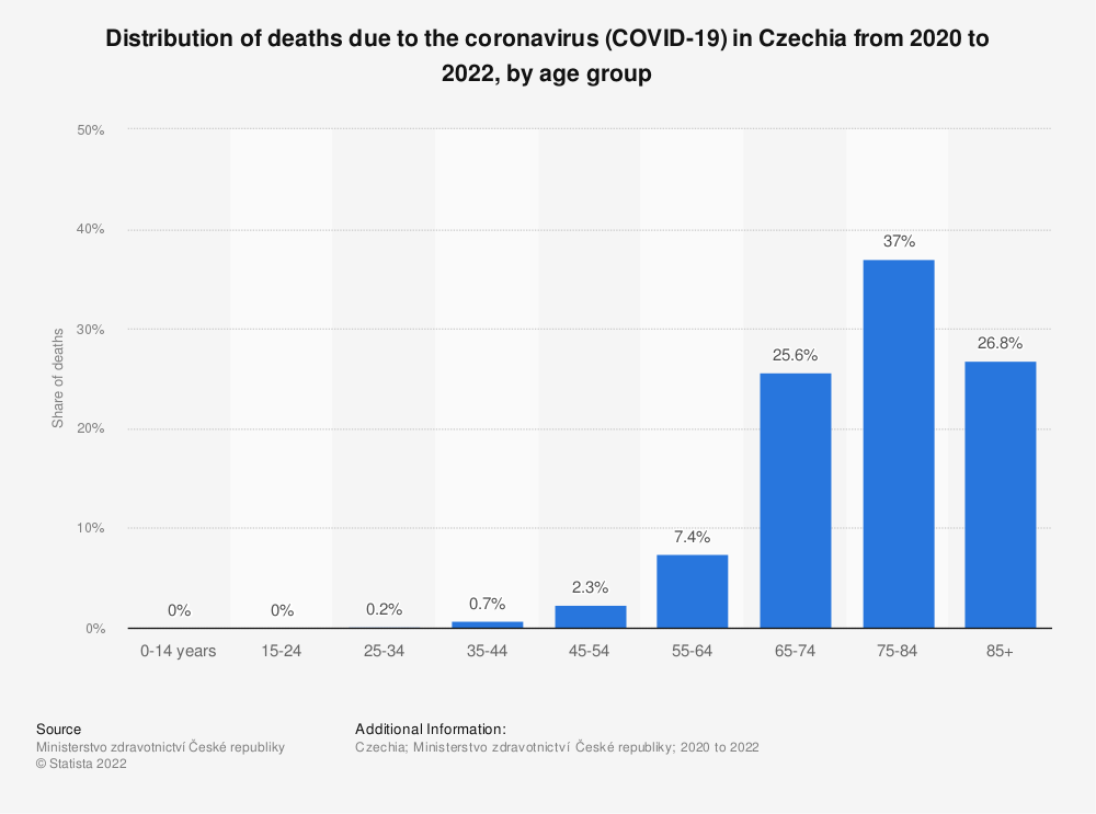 Statistic: Distribution of deaths due to the coronavirus (COVID-19) in Czechia in 2020, by age group | Statista
