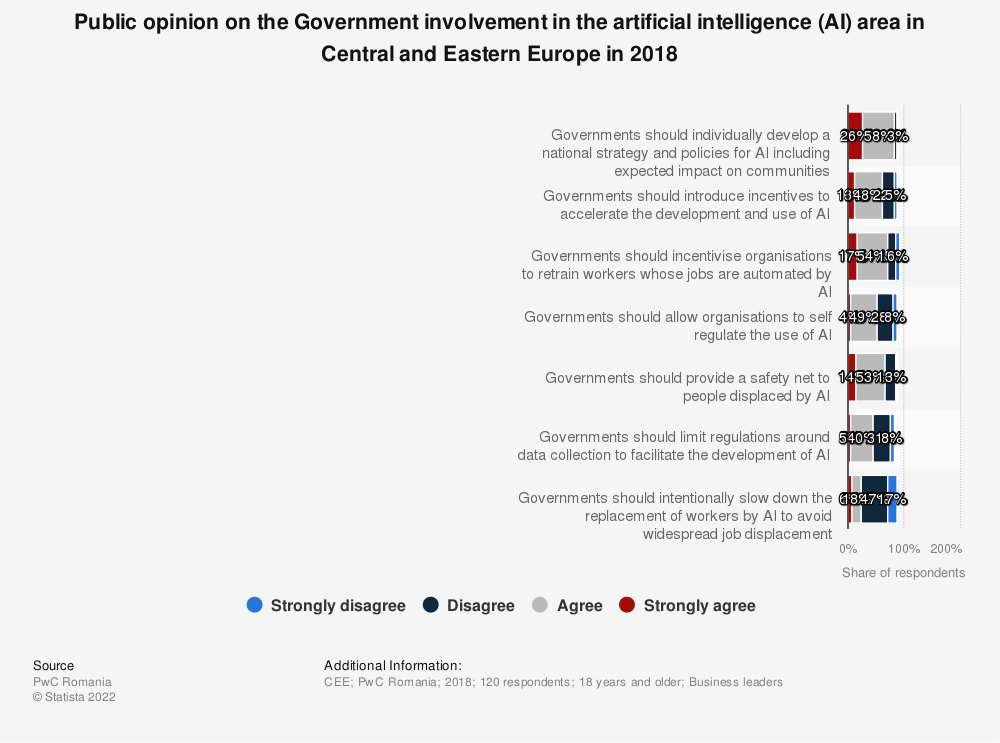 Statistic: Public opinion on the Government involvement in the artificial intelligence (AI) area in Central and Eastern Europe countries in 2018 | Statista