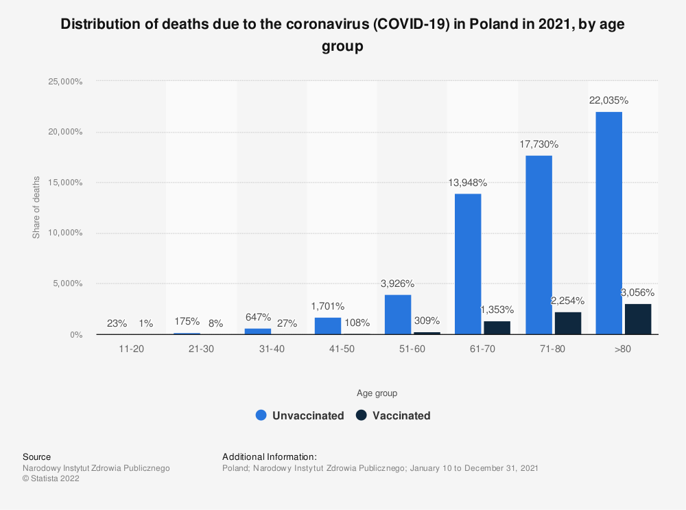 Statistic: Distribution of deaths due to the coronavirus (COVID-19) in Poland in 2020, by age group | Statista