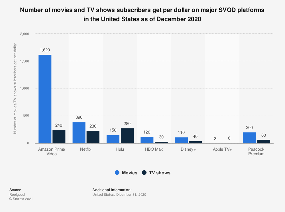 Statistic: Number of movies and TV shows subscribers get per dollar on major SVoD platforms in the United States as of December 2020 | Statista