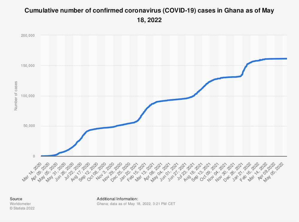 Statistic: Cumulative number of confirmed coronavirus cases (COVID-19) in Ghana as of October 21, 2020 | Statista