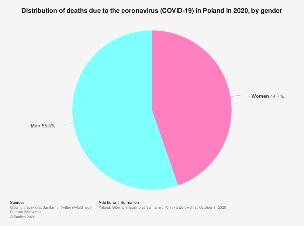 Statistic: Distribution of deaths due to the coronavirus (COVID-19) in Poland in 2020, by gender   Statista