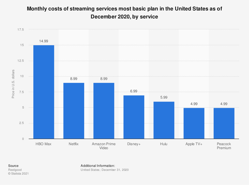 Statistic: Subscription price of the most basic monthly plan for major SVoD platforms in the United States in June 2020 (in U.S. dollars) | Statista