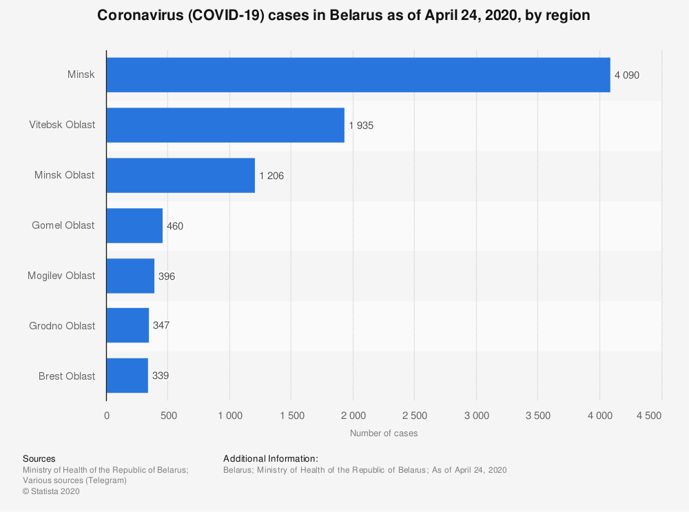 Statistic: Coronavirus (COVID-19) cases in Belarus as of April 24, 2020, by region | Statista