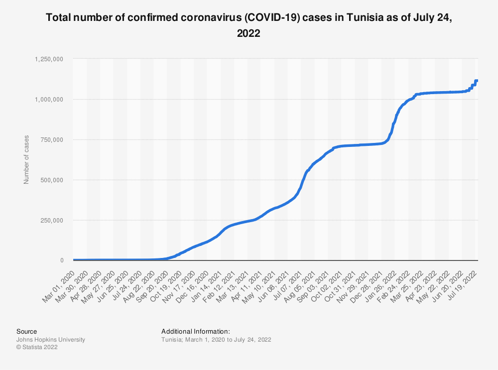 Statistic: Total number of confirmed coronavirus cases (COVID-19) in Tunisia as of June 20, 2021   Statista