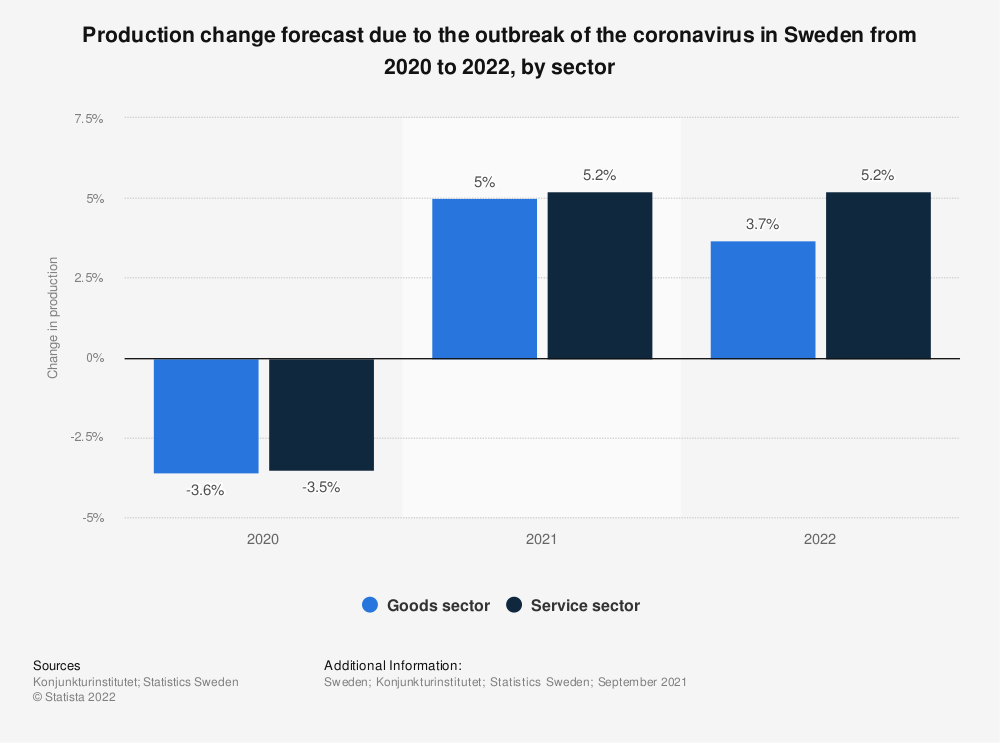 Statistic: Production change forecast due to the outbreak of the coronavirus in Sweden from 2020 and 2021, by sector | Statista