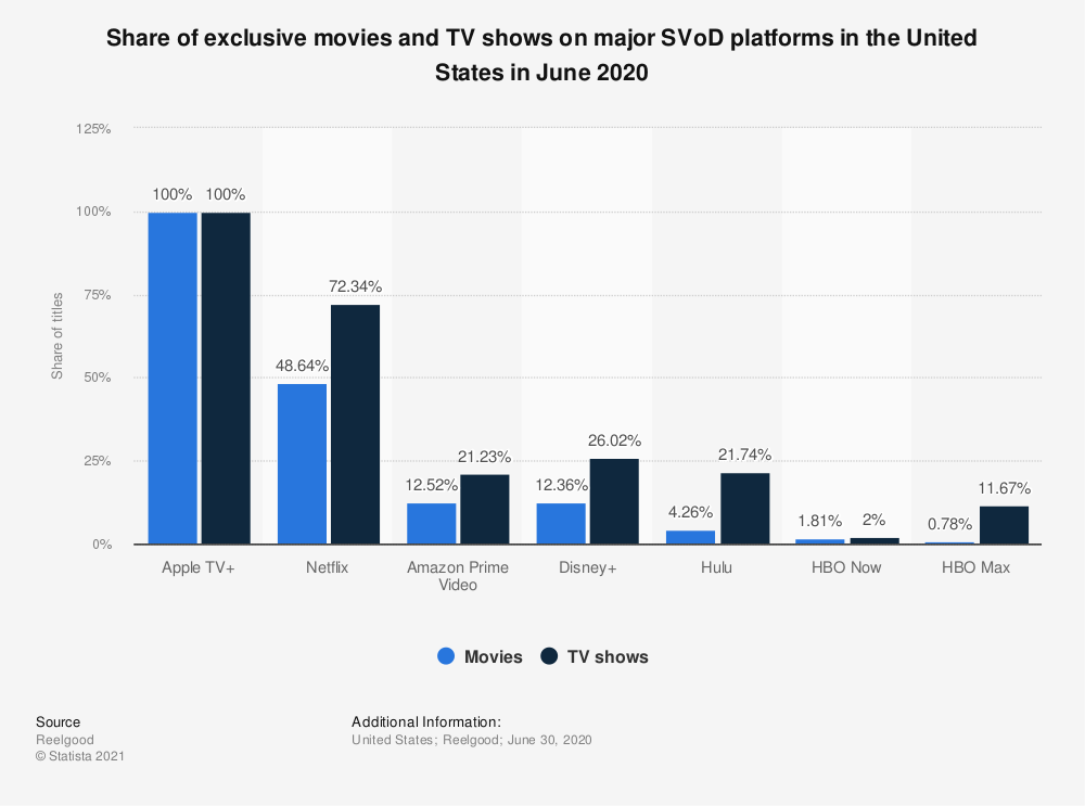 Statistic: Share of original movies and TV shows on major SVoD platforms in the United States in June 2020 | Statista