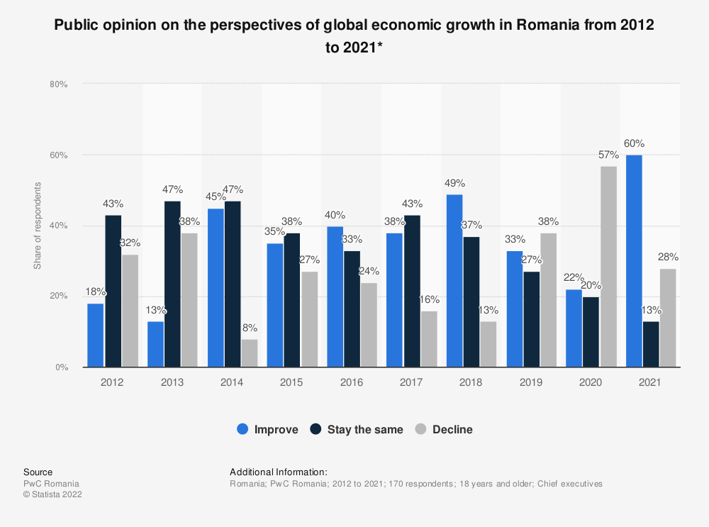 Statistic: Public opinion on the perspectives of global economic growth in Romania from 2012 to 2019 | Statista