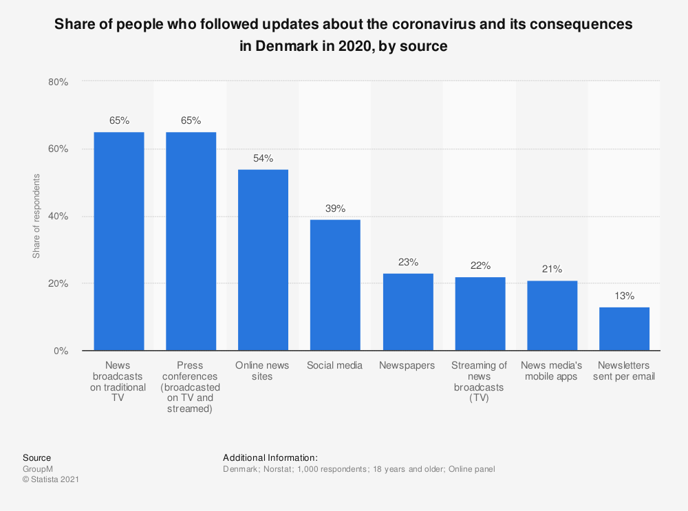 Statistic: Share of people who followed updates about the coronavirus and its consequences in Denmark in 2020, by source | Statista