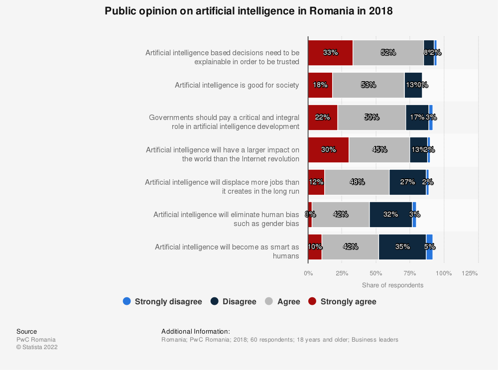 Statistic: Public opinion on artificial intelligence in Romania in 2018 | Statista