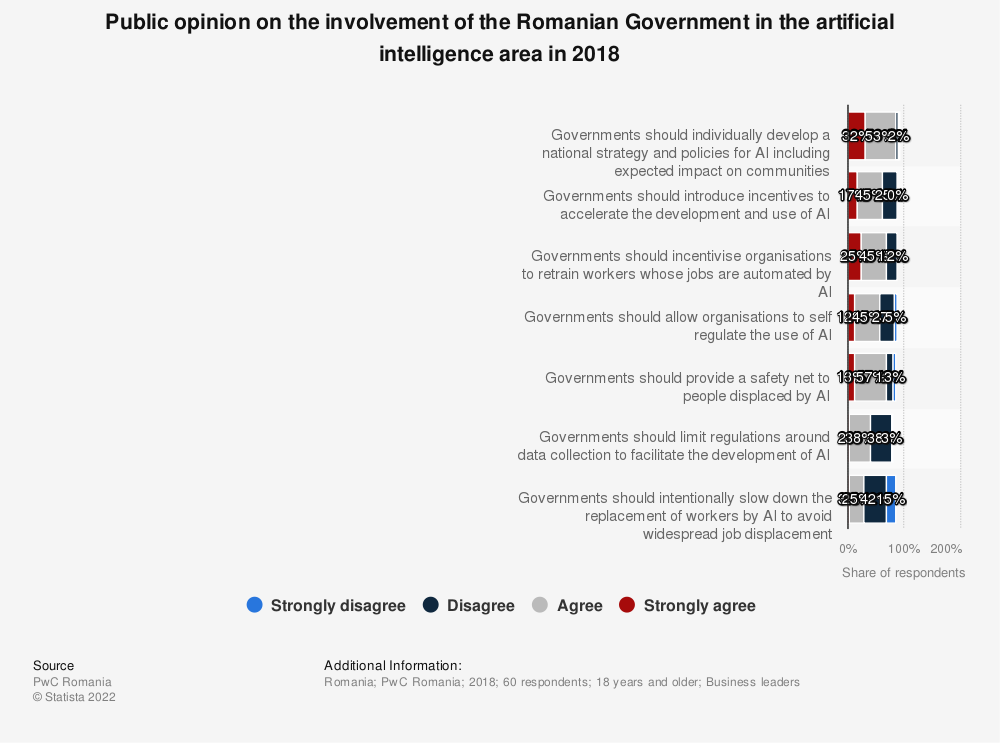 Statistic: Public opinion on the involvement of the Romanian Government in the artificial intelligence area in 2018 | Statista