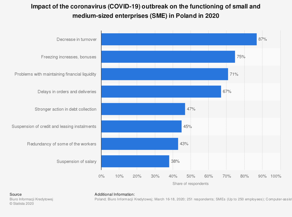 Statistic: Impact of the coronavirus (COVID-19) outbreak on the functioning of small and medium-sized enterprises (SME) in Poland in 2020 | Statista