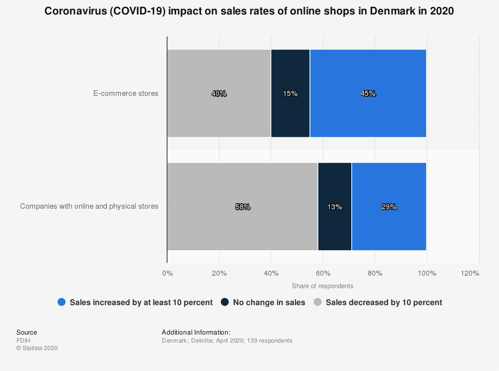Statistic: Coronavirus (COVID-19) impact on sales rates of online shops in Denmark in 2020 | Statista